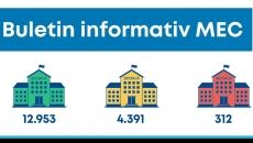Alte 12 unităţi de învăţământ au intrat în scenariu roşu la data de 18 septembrie 2020